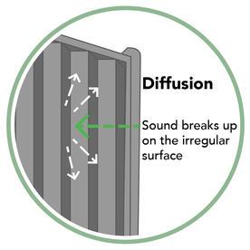 Decibel Noise Reduction Fence Panels