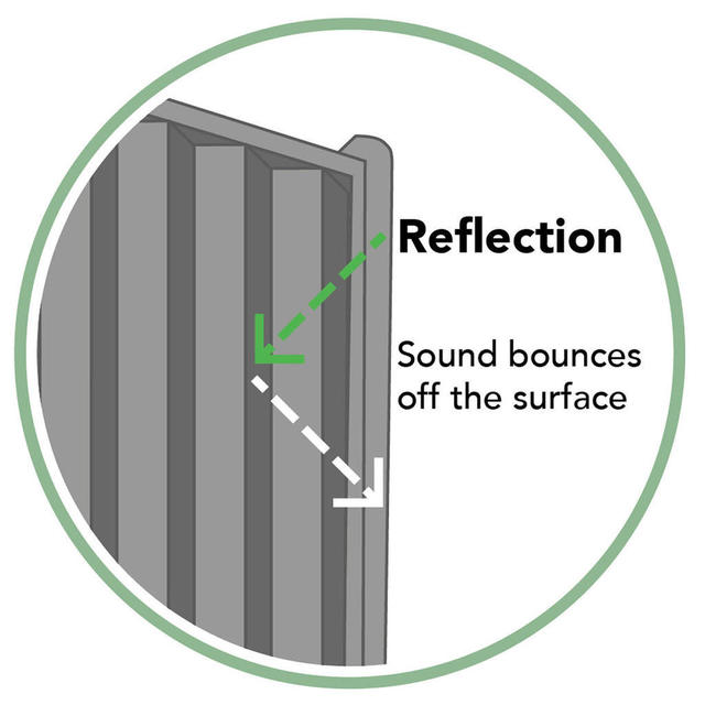 Buy Decibel Noise Reduction Fence Panels By Forest Garden