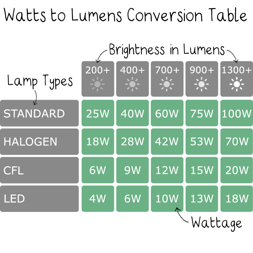 lumens v watts the worm that turned revitalising your outdoor space. Black Bedroom Furniture Sets. Home Design Ideas